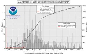 tornadoseason